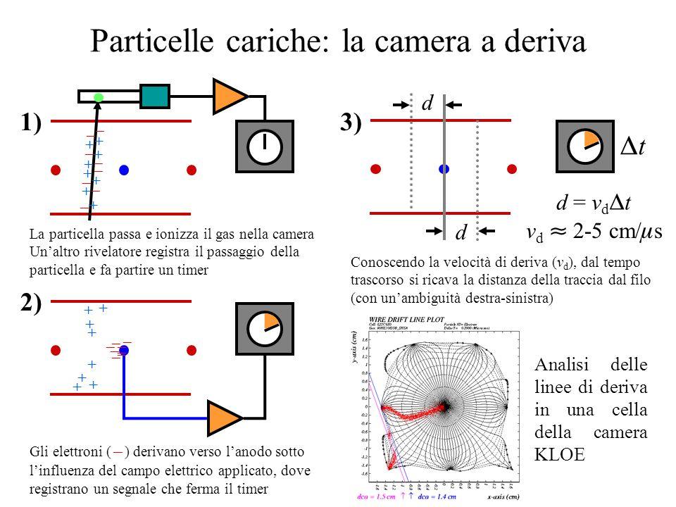 Particelle cariche: la camera a deriva                 1) La particella passa e ionizza il gas nella camera Un'altro rivelatore registra il passaggio della particella e fa partire un timer                 2) Gli elettroni (  ) derivano verso l'anodo sotto l'influenza del campo elettrico applicato, dove registrano un segnale che ferma il timer d d tt d = v d  t v d  2-5 cm/  s 3) Conoscendo la velocità di deriva (v d ), dal tempo trascorso si ricava la distanza della traccia dal filo (con un'ambiguità destra-sinistra) Analisi delle linee di deriva in una cella della camera KLOE