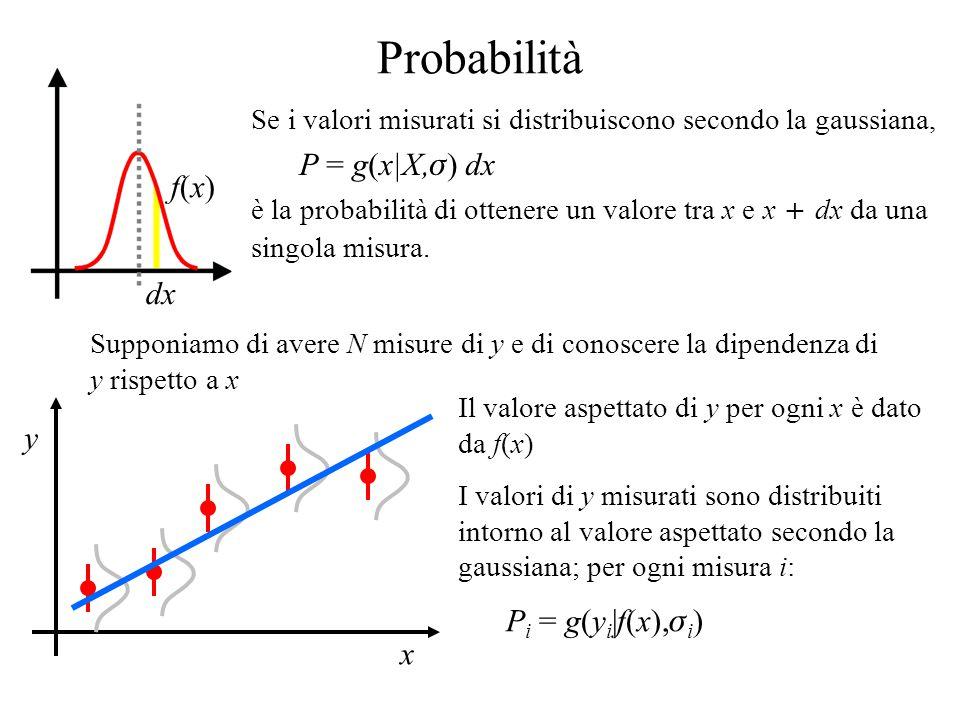 Probabilità dx f(x)f(x) Se i valori misurati si distribuiscono secondo la gaussiana, P = g(x|X,  ) dx è la probabilità di ottenere un valore tra x e