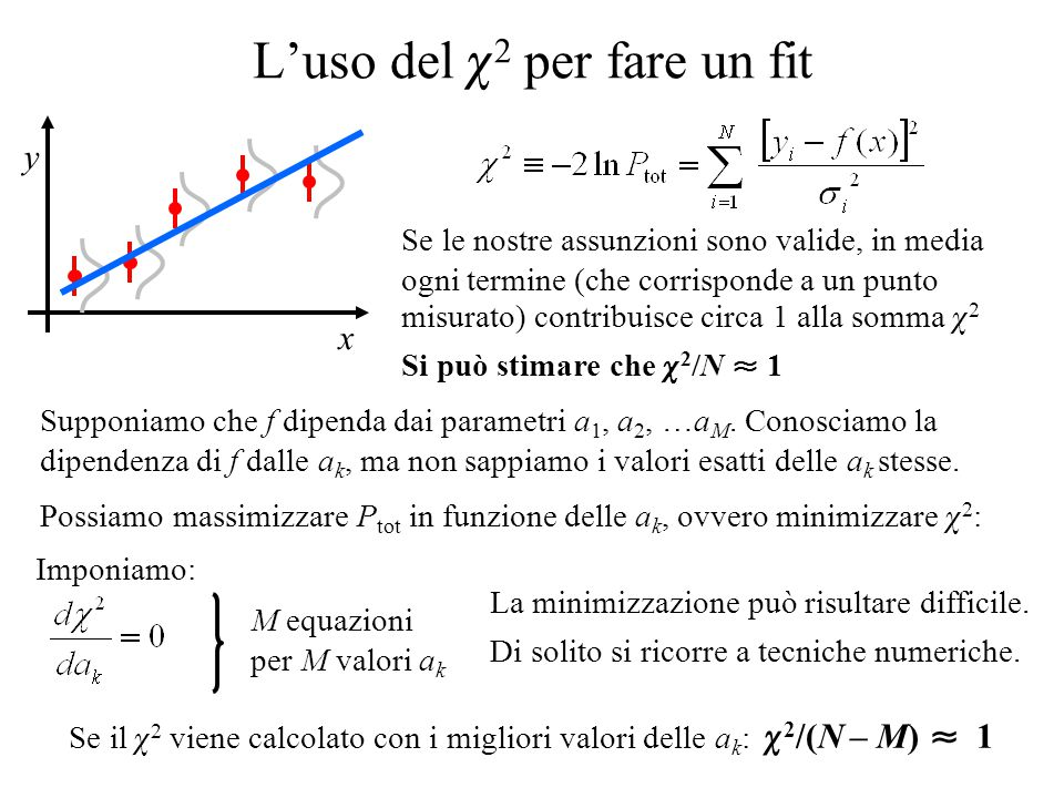 L'uso del  2 per fare un fit y x Supponiamo che f dipenda dai parametri a 1, a 2, …a M. Conosciamo la dipendenza di f dalle a k, ma non sappiamo i va