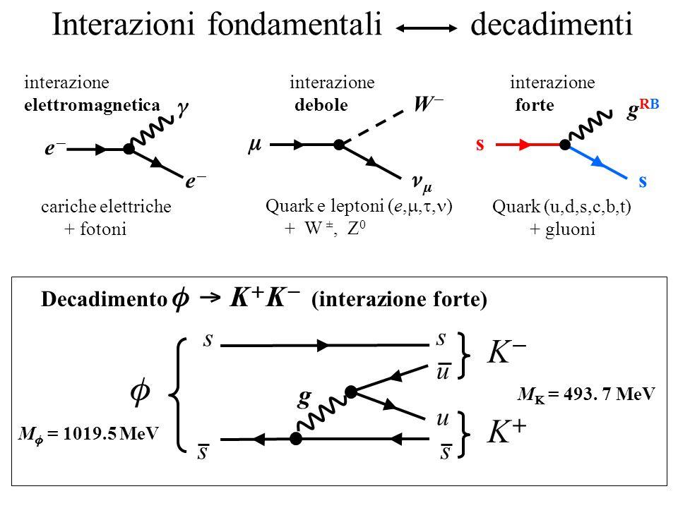 Interazioni fondamentali decadimenti WW   interazione debole  ee ee interazione elettromagnetica gRBgRB s s interazione forte  KK KK s s u s u cariche elettriche + fotoni Quark e leptoni (e, , , ) + W ±, Z 0 Quark (u,d,s,c,b,t) + gluoni Decadimento  K  K  (interazione forte) s g M  = 1019.5 MeV M  = 493.