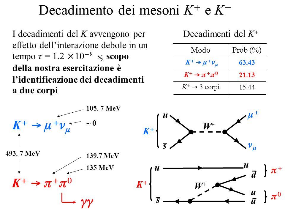 Decadimento dei mesoni K  e K  15.44 K   3 corpi 21.13 63.43 Prob (%) K       K     Modo Decadimenti del K  u s   KK u u s d u u KK    I decadimenti del K avvengono per effetto dell'interazione debole in un tempo  = 1.2  10  8 s; scopo della nostra esercitazione è l'identificazione dei decadimenti a due corpi K  K   K      W+W+ W+W+ 493.