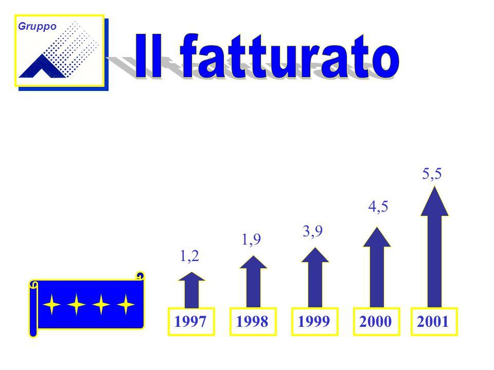 19981999200019972001 5,5 4,5 3,9 1,9 1,2 Gruppo