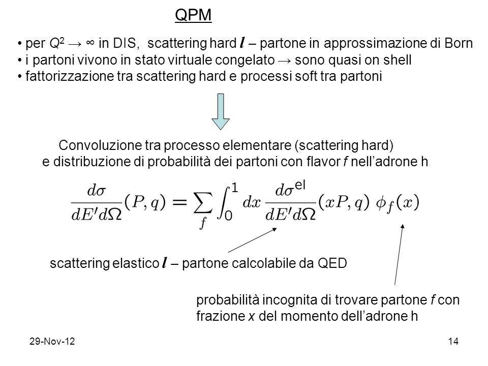 29-Nov-1214 QPM per Q 2 → ∞ in DIS, scattering hard l – partone in approssimazione di Born i partoni vivono in stato virtuale congelato → sono quasi on shell fattorizzazione tra scattering hard e processi soft tra partoni Convoluzione tra processo elementare (scattering hard) e distribuzione di probabilità dei partoni con flavor f nell'adrone h scattering elastico l – partone calcolabile da QED probabilità incognita di trovare partone f con frazione x del momento dell'adrone h