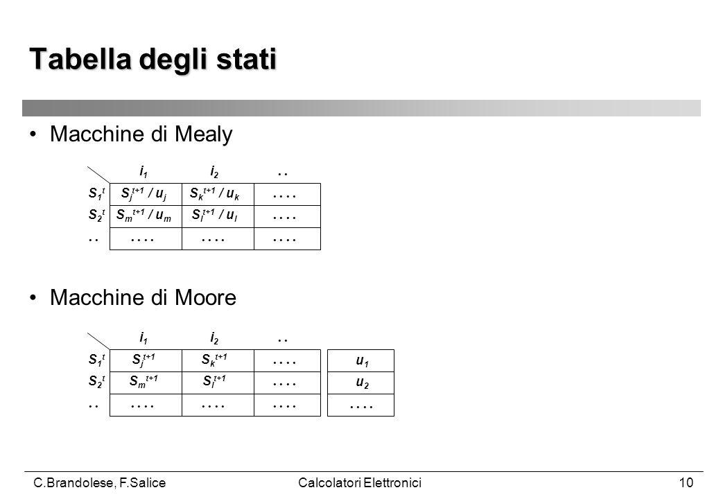 C.Brandolese, F.SaliceCalcolatori Elettronici10 Macchine di Mealy Tabella degli stati i1i1 i2i2.