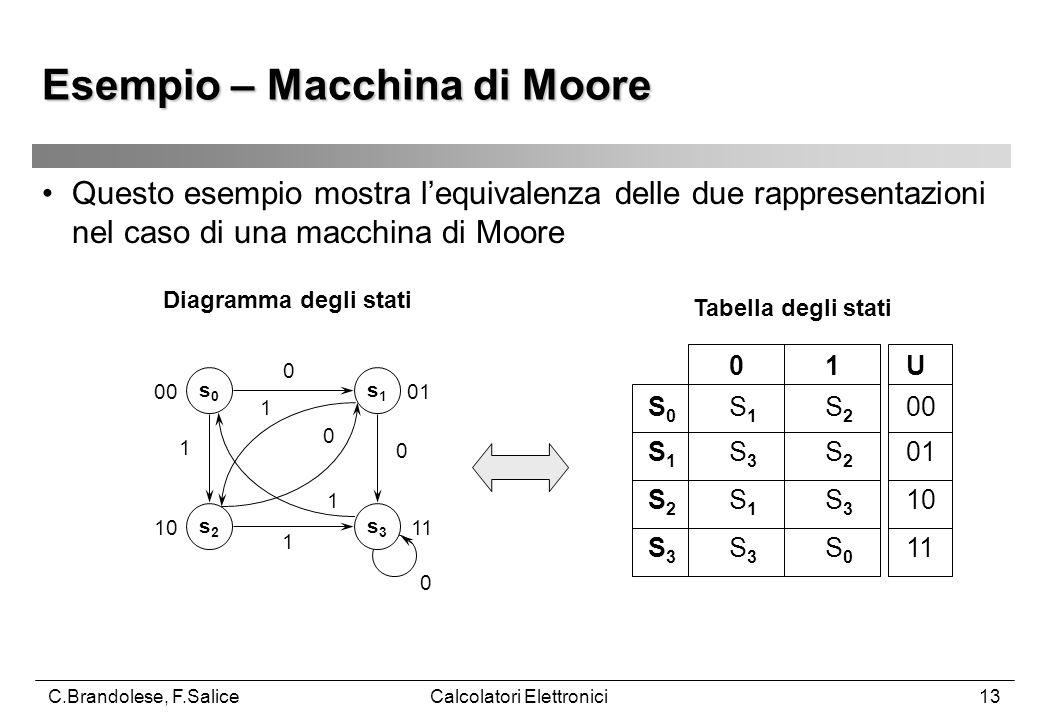 C.Brandolese, F.SaliceCalcolatori Elettronici13 Questo esempio mostra l'equivalenza delle due rappresentazioni nel caso di una macchina di Moore Diagramma degli stati Tabella degli stati Esempio – Macchina di Moore s0s0 s2s2 s1s1 s3s3 0 1 1 0 1 0 0 1 S 0 S 1 S 2 00 S 1 S 3 S 2 01 S 2 S 1 S 3 10 S 3 S 3 S 0 11 0 1U 0100 1011