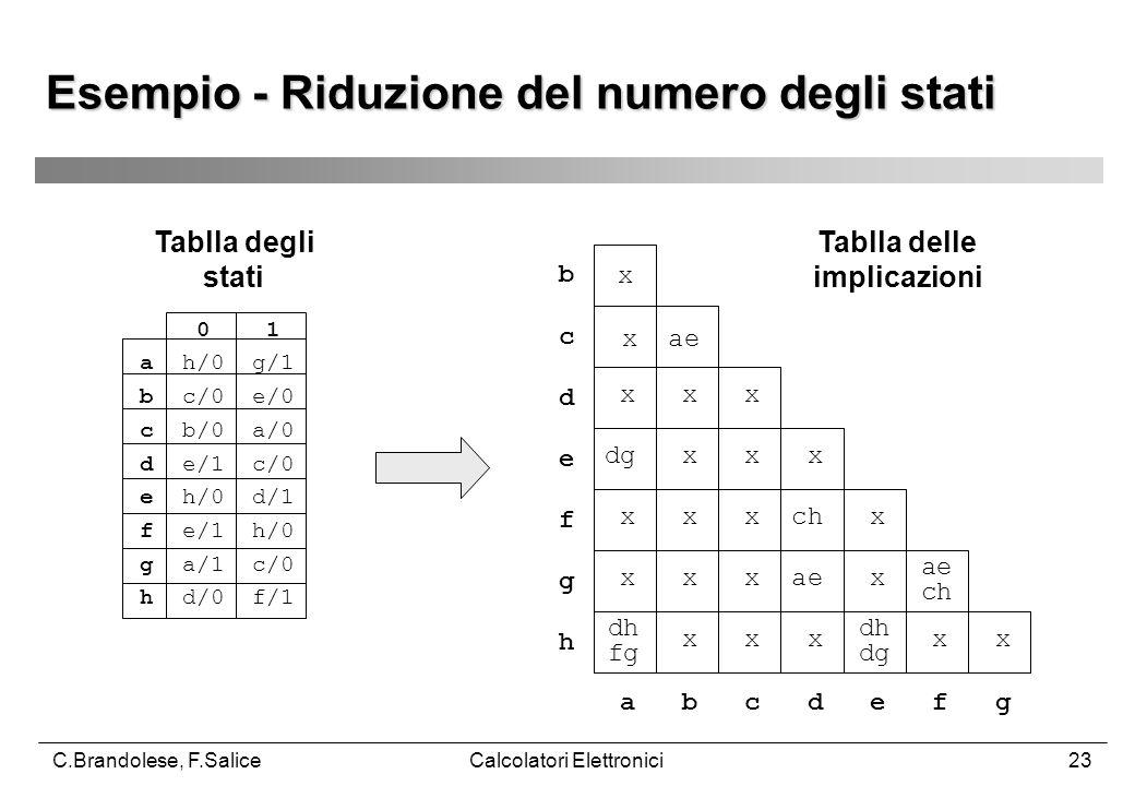 C.Brandolese, F.SaliceCalcolatori Elettronici23 Esempio - Riduzione del numero degli stati 0 1 a h/0 g/1 b c/0 e/0 c b/0 a/0 d e/1 c/0 e h/0 d/1 f e/1 h/0 g a/1 c/0 h d/0 f/1 x x ae x x x dg x x x x x x ch x x x x ae x x x x x x ae ch dh fg dh dg a b c d e f g b c d e f g h Tablla degli stati Tablla delle implicazioni