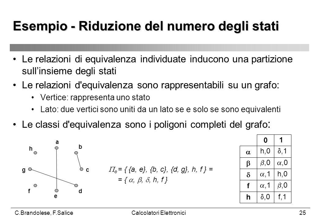 C.Brandolese, F.SaliceCalcolatori Elettronici25 Le relazioni di equivalenza individuate inducono una partizione sull'insieme degli stati Le relazioni d equivalenza sono rappresentabili su un grafo: Vertice: rappresenta uno stato Lato: due vertici sono uniti da un lato se e solo se sono equivalenti Le classi d equivalenza sono i poligoni completi del grafo : a b c d e f g h  e = { {a, e}, {b, c}, {d, g}, h, f } = = { , , , h, f } Esempio - Riduzione del numero degli stati 0 1  h,0 ,1  ,0 ,0  ,1 h,0 f ,1 ,0 h ,0 f,1