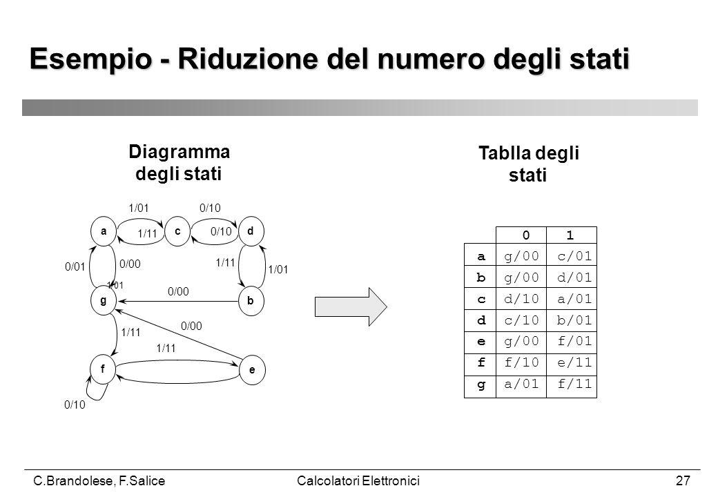 C.Brandolese, F.SaliceCalcolatori Elettronici27 1/01 Esempio - Riduzione del numero degli stati acd b g f e 1/01 1/11 0/10 0/01 0/00 1/11 1/01 0/00 1/11 0/10 Tablla degli stati 0 1 a g/00 c/01 b g/00 d/01 c d/10 a/01 d c/10 b/01 e g/00 f/01 f f/10 e/11 g a/01 f/11 Diagramma degli stati