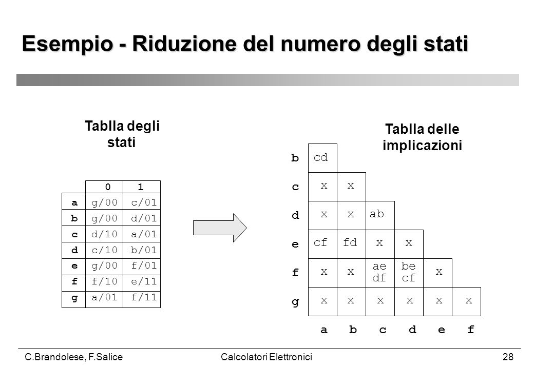 C.Brandolese, F.SaliceCalcolatori Elettronici28 Esempio - Riduzione del numero degli stati Tablla degli stati 0 1 a g/00 c/01 b g/00 d/01 c d/10 a/01 d c/10 b/01 e g/00 f/01 f f/10 e/11 g a/01 f/11 Tablla delle implicazioni cd x x x x ab cf fd x x x x x x x x x x x a b c d e f b c d e f g ae df be cf