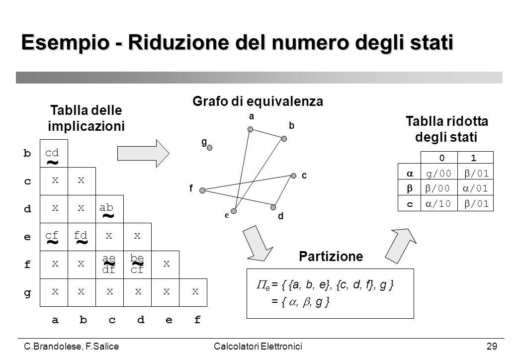 C.Brandolese, F.SaliceCalcolatori Elettronici29 a b c d e f g  e = { {a, b, e}, {c, d, f}, g } = { , , g } Esempio - Riduzione del numero degli stati cd x x x x ab cf fd x x x x x x x x x x x a b c d e f b c d e f g ae df be cf ~ ~ ~ ~~ ~ 0 1  g/00  /01   /00  /01 c  /10  /01 Tablla ridotta degli stati Tablla delle implicazioni Grafo di equivalenza Partizione