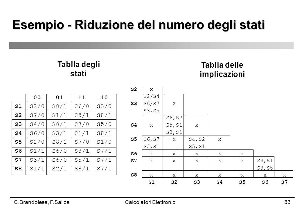 C.Brandolese, F.SaliceCalcolatori Elettronici33 Esempio - Riduzione del numero degli stati 00 01 11 10 S1 S2/0 S8/1 S6/0 S3/0 S2 S7/0 S1/1 S5/1 S8/1 S3 S4/0 S8/1 S7/0 S5/0 S4 S6/0 S3/1 S1/1 S8/1 S5 S2/0 S8/1 S7/0 S1/0 S6 S1/1 S6/0 S3/1 S7/1 S7 S3/1 S6/0 S5/1 S7/1 S8 S1/1 S2/1 S8/1 S7/1 S2 x S2/S4 S3 S6/S7 x S3,S5 S6,S7 S4 x S5,S1 x S3,S1 S5 S6,S7 x S4,S2 x S3,S1 S5,S1 S6 x x x x x S7 x x x x x S3,S1 S3,S5 S8 x x x x x x x S1 S2 S3 S4 S5 S6 S7 Tablla degli stati Tablla delle implicazioni
