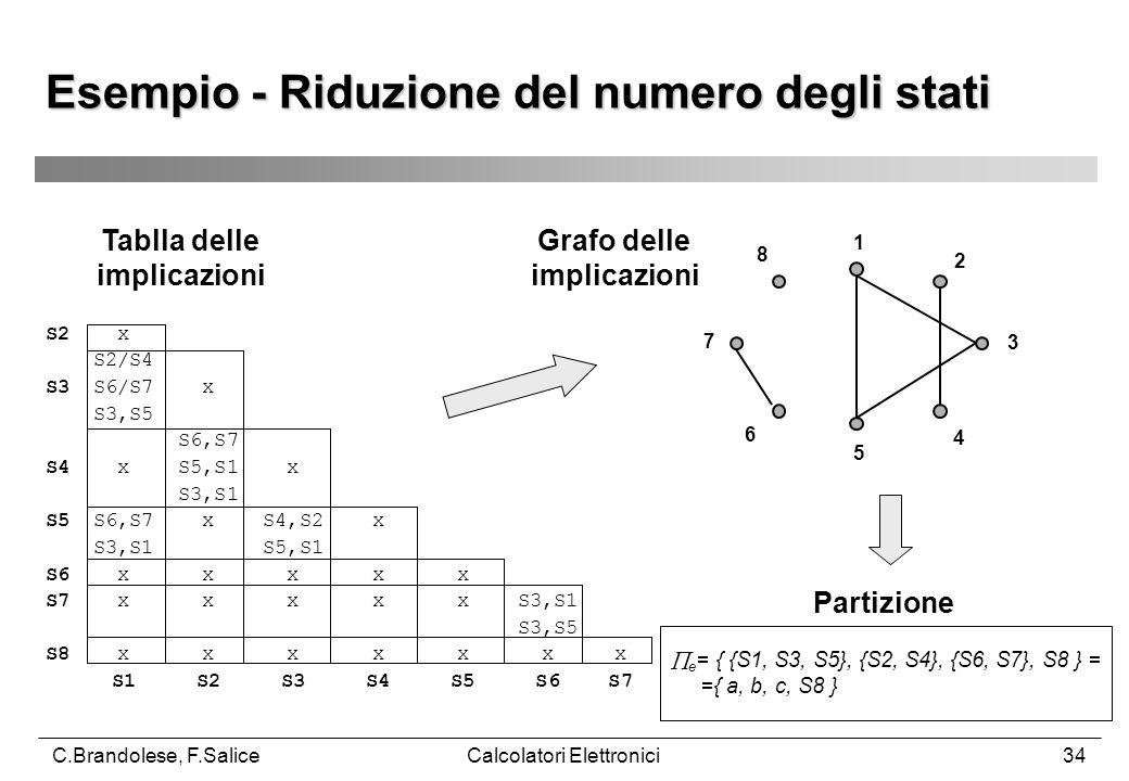 C.Brandolese, F.SaliceCalcolatori Elettronici34 Esempio - Riduzione del numero degli stati  e = { {S1, S3, S5}, {S2, S4}, {S6, S7}, S8 } = ={ a, b, c, S8 } 1 2 3 4 5 6 7 8 S2 x S2/S4 S3 S6/S7 x S3,S5 S6,S7 S4 x S5,S1 x S3,S1 S5 S6,S7 x S4,S2 x S3,S1 S5,S1 S6 x x x x x S7 x x x x x S3,S1 S3,S5 S8 x x x x x x x S1 S2 S3 S4 S5 S6 S7 Tablla delle implicazioni Grafo delle implicazioni Partizione