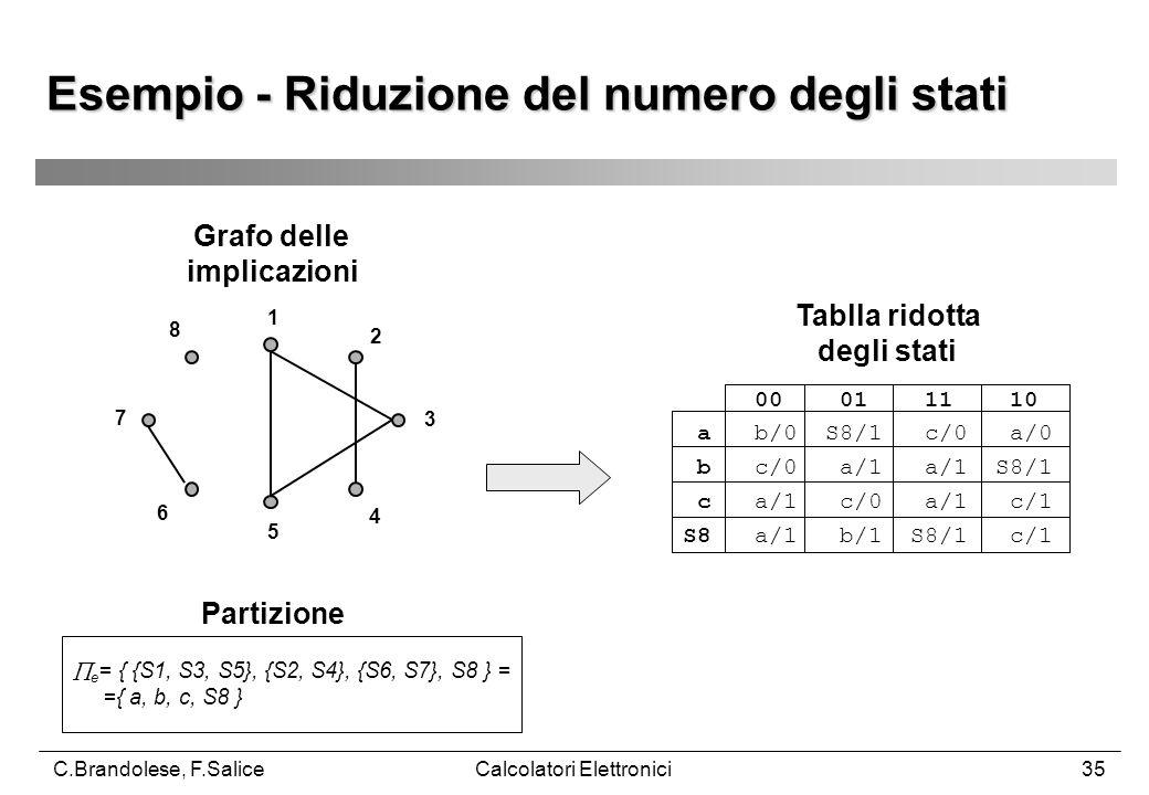 C.Brandolese, F.SaliceCalcolatori Elettronici35 Esempio - Riduzione del numero degli stati 1 2 3 4 5 6 7 8 Grafo delle implicazioni Partizione  e = { {S1, S3, S5}, {S2, S4}, {S6, S7}, S8 } = ={ a, b, c, S8 } 00 01 11 10 a b/0 S8/1 c/0 a/0 b c/0 a/1 a/1 S8/1 c a/1 c/0 a/1 c/1 S8 a/1 b/1 S8/1 c/1 Tablla ridotta degli stati