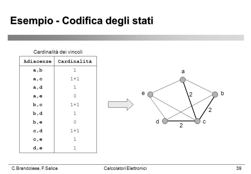 C.Brandolese, F.SaliceCalcolatori Elettronici39 Esempio - Codifica degli stati Adiacenze Cardinalità a,b 1 a,c 1+1 a,d 1 a,e 0 b,c 1+1 b,d 1 b,e 0 c,d 1+1 c,e 1 d,e 1 Cardinalità dei vincoli a b cd e 2 2 2