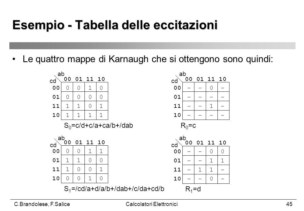 C.Brandolese, F.SaliceCalcolatori Elettronici45 Esempio - Tabella delle eccitazioni Le quattro mappe di Karnaugh che si ottengono sono quindi: 00 01 11 10 00 0 0 1 0 01 0 0 0 0 11 1 1 0 1 10 1 1 1 1 S 0 =c/d+c/a+ca/b+/dab 00 01 11 10 00 - - 0 - 01 - - - - 11 - - 1 - 10 - - - - 00 01 11 10 00 0 0 1 1 01 1 1 0 0 11 1 0 0 1 10 0 0 1 0 00 01 11 10 00 - - 0 0 01 - - 1 1 11 - 1 1 - 10 - - 0 - R 0 =c R 1 =d S 1 =/cd/a+d/a/b+/dab+/c/da+cd/b ab cd ab cd ab cd ab cd