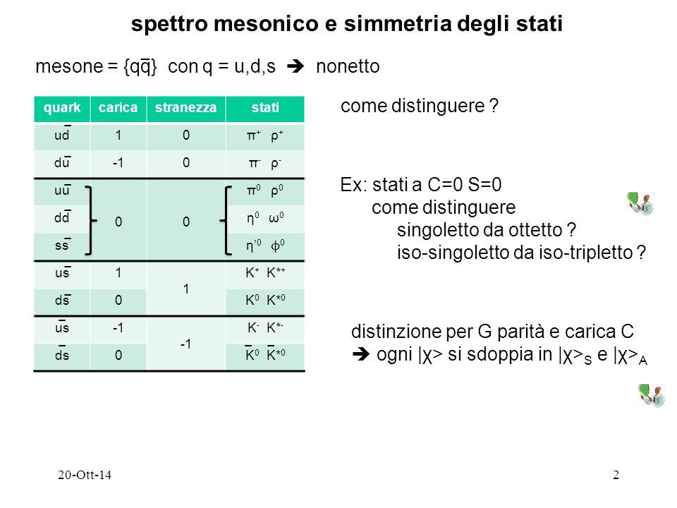 20-Ott-142 spettro mesonico e simmetria degli stati mesone = {qq} con q = u,d,s  nonetto − quarkcaricastranezzastati ud10π + ρ + du0π - ρ - uu 00 π 0 ρ 0 ddη 0 ω 0 ss η' 0 ϕ 0 us1 1 K + K* + ds0K 0 K* 0 us K - K* - ds0K 0 K* 0 − − − − − − − − −−− come distinguere .