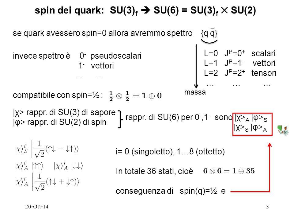 se quark avessero spin=0 allora avremmo spettro {q q} 20-Ott-143 spin dei quark: SU(3) f  SU(6) = SU(3) f ✕ SU(2) − L=0 J P =0 + scalari L=1 J P =1 - vettori L=2 J P =2 + tensori … … … invece spettro è 0 - pseudoscalari 1 - vettori … … compatibile con spin=½ : massa |χ> rappr.