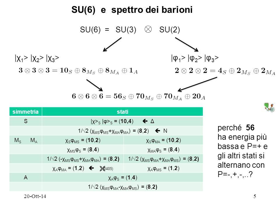 20-Ott-145 SU(6) e spettro dei barioni SU(6) = SU(3) SU(2) |χ 1 > |χ 2 > |χ 3 >|φ 1 > |φ 2 > |φ 3 > simmetriastati S|χ> S |φ> S = (10,4)  Δ 1/√2 (χ MS φ MS +χ MA φ MA ) = (8,2)  N M S M A χ S φ MS = (10,2)χ S φ MA = (10,2) χ MS φ S = (8,4)χ MA φ S = (8,4) 1/√2 (-χ MS φ MS +χ MA φ MA ) = (8,2)1/√2 (χ MS φ MA +χ MA φ MS ) = (8,2) χ A φ MA = (1,2)  (1405) χ A φ MS = (1,2) Aχ A φ S = (1,4) 1/√2 (χ MS φ MA -χ MA φ MS ) = (8,2) perché 56 ha energia più bassa e P=+ e gli altri stati si alternano con P=-,+,-,..