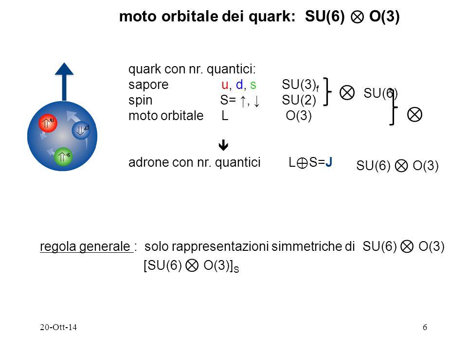20-Ott-147 SU(6) ⊗ O(3) : barioni stato fondamentale esempio più semplice: potenziale di oscillatore armonico, stati (nl)  0> O(3) = (1s)(1s)(1s) ≡  O(3)> S con L P = 0 + [SU(6) ⊗ O(3)] S ⇒  SU(6)> S ≡ 56 S P O(3) = + ⇒ P SU(6) = + cioè (10, J P = 3/2 + ) e (8, J P = ½ + ) 1° stato eccitato  1> O(3) = (1s)(1s)(1p) ≡  O(3)*> M con L P = 1 - [SU(6) ⊗ O(3)] S ⇒  SU(6)*> M ≡ 70 M : (10,2) S 31 (1650), D 33 (1670) (8,2) S 11 (1535), D 13 (1520) (8,4) S 11 (1700), D 13 (1700), D 15 (1670) (1,2) S 01 (1405; Λ), D 03 (1520; Λ) … altri stati con stranezza ….