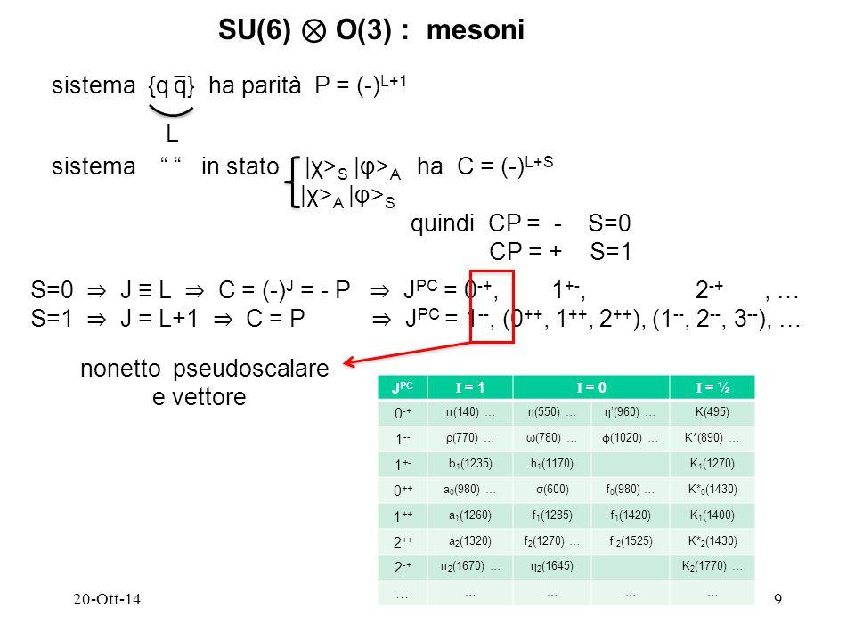 20-Ott-149 SU(6) ⊗ O(3) : mesoni sistema {q q} ha parità P = (-) L+1 − L sistema in stato |χ> S |φ> A ha C = (-) L+S |χ> A |φ> S quindi CP = - S=0 CP = + S=1 S=0 ⇒ J ≡ L ⇒ C = (-) J = - P ⇒ J PC = 0 -+, 1 +-, 2 -+, … S=1 ⇒ J = L+1 ⇒ C = P ⇒ J PC = 1 --, (0 ++, 1 ++, 2 ++ ), (1 --, 2 --, 3 -- ), … nonetto pseudoscalare e vettore J PC I = 1 I = 0 I = ½ 0 -+ π(140) …η(550) …η'(960) …K(495) 1 -- ρ(770) …ω(780) … ϕ (1020) … K*(890) … 1 +- b 1 (1235)h 1 (1170)K 1 (1270) 0 ++ a 0 (980) …σ(600)f 0 (980) …K* 0 (1430) 1 ++ a 1 (1260)f 1 (1285)f 1 (1420)K 1 (1400) 2 ++ a 2 (1320)f 2 (1270) …f' 2 (1525)K* 2 (1430) 2 -+ π 2 (1670) …η 2 (1645)K 2 (1770) … … …………
