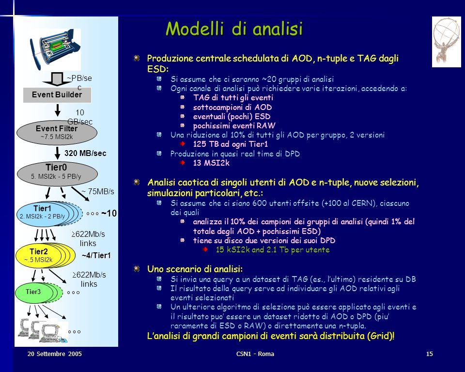 20 Settembre 2005CSN1 - Roma15 Event Builder Event Filter ~7.5 MSI2k Tier3 10 GB/sec 320 MB/sec ~ 75MB/s  622Mb/s links ~10 Modelli di analisi ~PB/se c Tier2 ~.5 MSI2k ~4/Tier1 Produzione centrale schedulata di AOD, n-tuple e TAG dagli ESD: Si assume che ci saranno ~20 gruppi di analisi Ogni canale di analisi può richiedere varie iterazioni, accedendo a: TAG di tutti gli eventi sottocampioni di AOD eventuali (pochi) ESD pochissimi eventi RAW Una riduzione al 10% di tutti gli AOD per gruppo, 2 versioni 125 TB ad ogni Tier1 Produzione in quasi real time di DPD 13 MSI2k Analisi caotica di singoli utenti di AOD e n-tuple, nuove selezioni, simulazioni particolari, etc.: Si assume che ci siano 600 utenti offsite (+100 al CERN), ciascuno dei quali analizza il 10% dei campioni dei gruppi di analisi (quindi 1% del totale degli AOD + pochissimi ESD) tiene su disco due versioni dei suoi DPD 15 kSI2k and 2.1 Tb per utente Uno scenario di analisi: Si invia una query a un dataset di TAG (es., l'ultimo) residente su DB Il risultato della query serve ad individuare gli AOD relativi agli eventi selezionati Un ulteriore algoritmo di selezione può essere applicato agli eventi e il risultato puo' essere un dataset ridotto di AOD o DPD (piu' raramente di ESD o RAW) o direttamente una n-tupla.