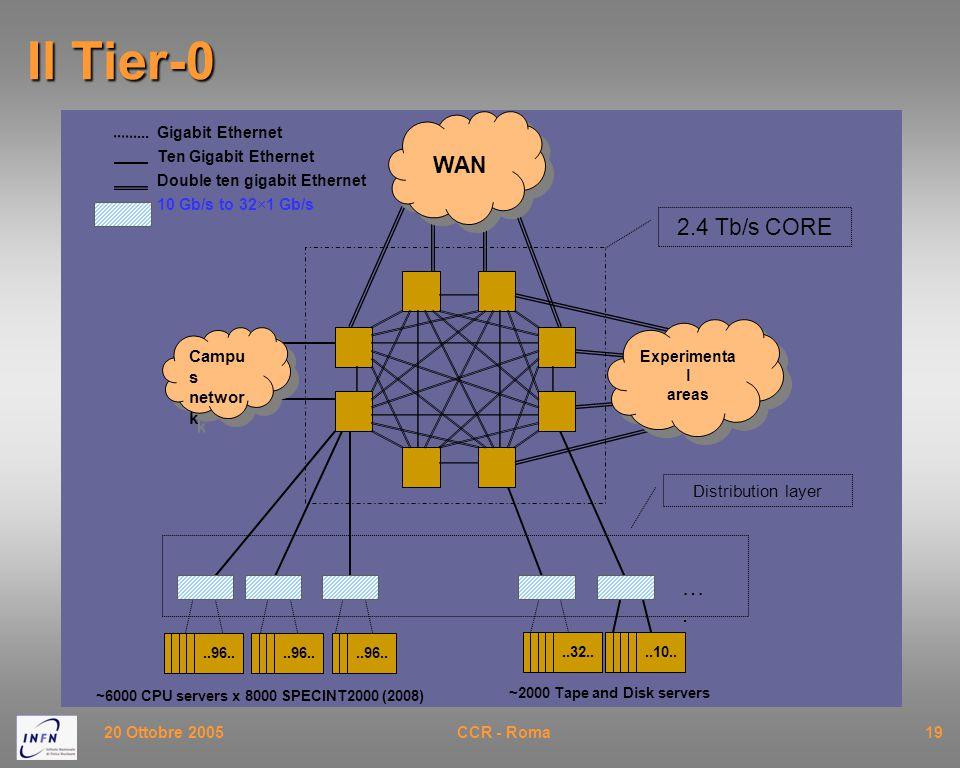 20 Ottobre 2005CCR - Roma19 Il Tier-0..96....10.. ~6000 CPU servers x 8000 SPECINT2000 (2008)..32..
