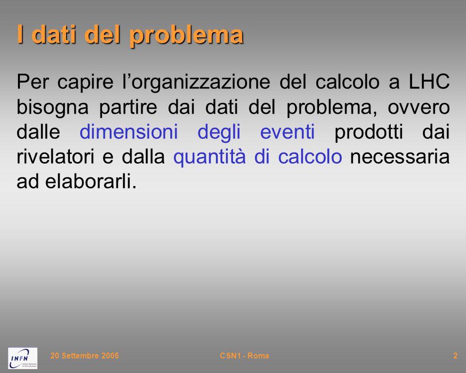20 Settembre 2005CSN1 - Roma33 Event Builder Event Filter ~7.5 MSI2k Tier3 10 GB/sec 320 MB/sec ~ 75MB/s  622Mb/s links ~10 Risorse necessarie nei Tier-2/3 italiani ~PB/se c Tier2 ~1.5 MSI2k ~4/Tier1 Tier0 5.