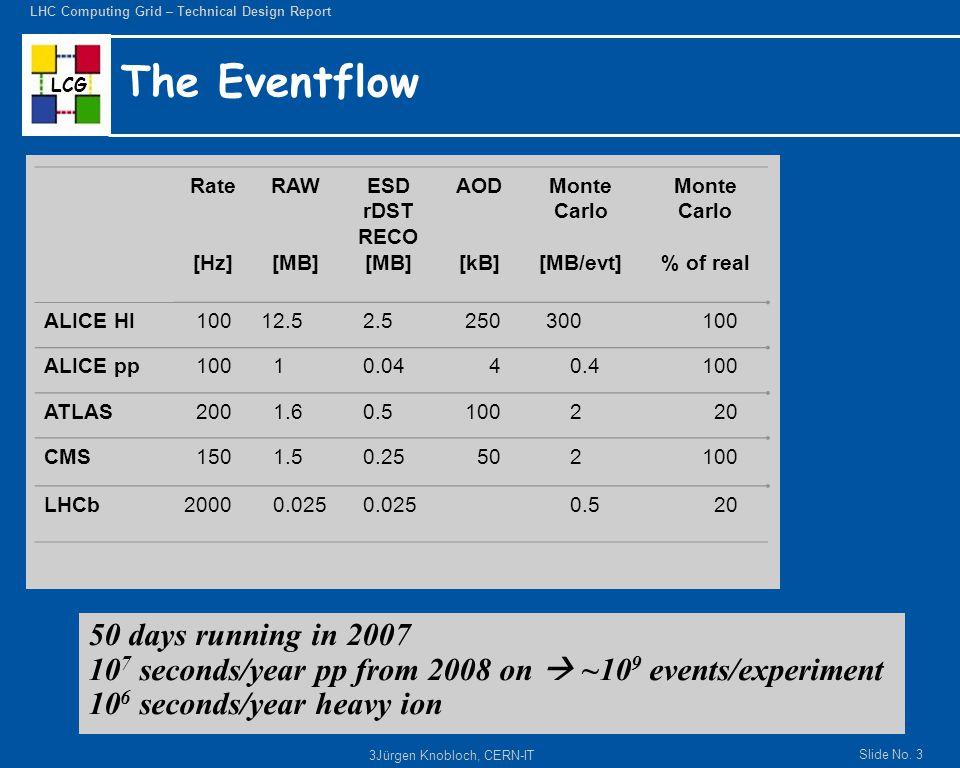 20 Settembre 2005CSN1 - Roma4 Raw Data: Raw Data: –eventi in formato ByteStream prodotti dalla catena di TDAQ; in genere costruiti dagli Event Builders e trasmessi in output dall'Event Filter (l'ultimo stadio degli High Level Trigger): 1.6 MB/evento nominali 1.6 MB/evento nominali Event Summary Data (ESD): Event Summary Data (ESD): –l'output completo della ricostruzione in formato POOL ROOT; sufficiente per quasi ogni applicazione (eccetto che per calibrazioni e sviluppo algoritmi di ricostruzione): obiettivo: 500 KB/evento obiettivo: 500 KB/evento Analysis Object Data (AOD): Analysis Object Data (AOD): –rappresentazione dell'evento ridotta, derivata dagli ESD, conveniente per l'analisi, in formato POOL ROOT; contiene gli oggetti fisici e altri elementi di interesse per l'analisi: obiettivo: 100 KB/evento obiettivo: 100 KB/evento Tag Data (TAG): Tag Data (TAG): –informazioni essenziali sugli eventi per permettere un'efficiente identificazione e selezione degli eventi di interesse per una data analisi; per facilitarne ed ottimizzarne l'accesso sono memorizzati in un database relazionale: obiettivo: 1 KB/evento obiettivo: 1 KB/evento Derived Physics Data (DPD): Derived Physics Data (DPD): –rappresentazione tipo n-tupla dei dati dell'evento per l'analisi e la istogrammazione dell'utente finale; inclusa nel data model per permettere un'analisi immediata e la visualizzazione dei risultati con i tanti tool standard di analisi (PAW, ROOT, JAS, …) Simulated Event Data (SIM): Simulated Event Data (SIM): –una gamma di tipi di dati, a cominciare dagli eventi generati (ad es., con Pythia o programmi simili) alla simulazione delle interazioni con l'apparato (ad es., hits di Geant4) e della risposta dei rivelatori (digitizzazione); possono anche includere il pileup e il fondo di caverna; memorizzati come file POOL ROOT (in genere) o in formato bytestream per studi di trigger: spesso  2 MB/evento spesso  2 MB/evento Event Data Model