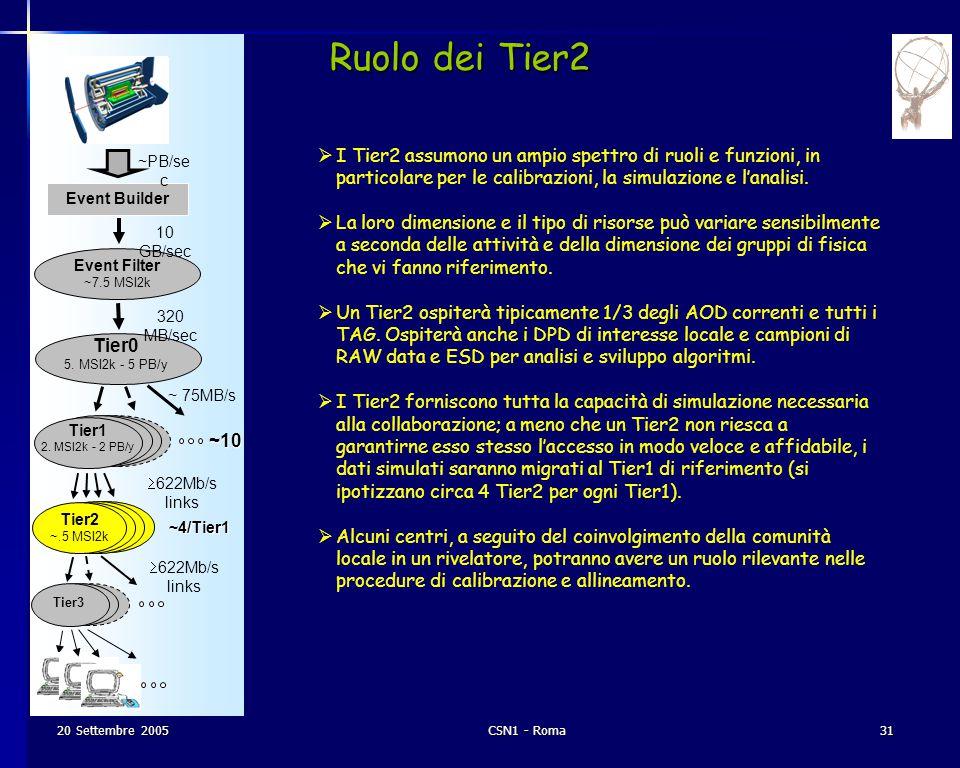 20 Settembre 2005CSN1 - Roma31 Event Builder Event Filter ~7.5 MSI2k Tier3 10 GB/sec 320 MB/sec ~ 75MB/s  622Mb/s links ~10 Ruolo dei Tier2 ~PB/se c Tier2 ~.5 MSI2k ~4/Tier1  I Tier2 assumono un ampio spettro di ruoli e funzioni, in particolare per le calibrazioni, la simulazione e l'analisi.