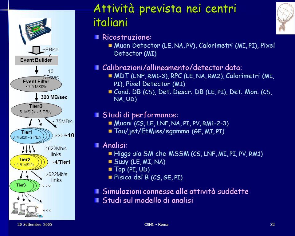 20 Settembre 2005CSN1 - Roma32 Event Builder Event Filter ~7.5 MSI2k Tier3 10 GB/sec 320 MB/sec ~ 75MB/s  622Mb/s links ~10 Attività prevista nei centri italiani ~PB/se c Tier2 ~1.5 MSI2k ~4/Tier1 Tier0 5.