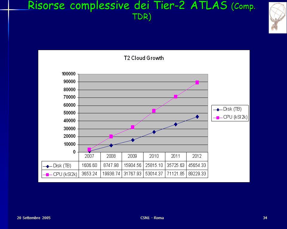 20 Settembre 2005CSN1 - Roma34 Risorse complessive dei Tier-2 ATLAS (Comp. TDR)