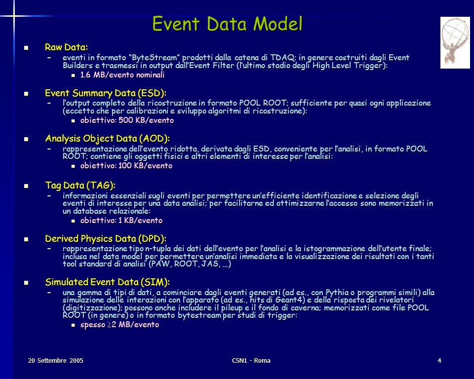 20 Settembre 2005CSN1 - Roma5 Simulazione (includendo generazione dell' evento, tracciamento con Geant4, digitizzazione): Simulazione (includendo generazione dell' evento, tracciamento con Geant4, digitizzazione): –100 kSI2ksec/evento nominali attualmente 2-4 volte maggiore, a seconda dalla fisica, ma: attualmente 2-4 volte maggiore, a seconda dalla fisica, ma: –si assume di poter guadagnare un fattore 2 dal lavoro di ottimizzazione nel 2005- 2006 (questa è la prima reale implementazione con Geant4 della simulazione ATLAS) –si assume di poter guadagnare un ulteriore fattore 2 limitando il tracciamento a |η|< 3 invece che |η|< 6 quando non strettamente necessario Ricostruzione: Ricostruzione: –15 kSI2ksec/evento nominali a tutte le luminosità: attualmente 4 volte maggiore, ma: attualmente 4 volte maggiore, ma: –si assume di poter guadagnare un fattore 2 dal lavoro di ottimizzazione nel 2005- 2006; –attualmente si utilizzano 2 algoritmi in parallelo per Inner e Muon Detector; –le soglie possono essere accordate con la luminosità per compensare l'aumento dei tempi necessari per il pattern recognition Analisi: Analisi: –0.5 kSI2ksec/evento nominali per analisi sugli AOD stima basata sui tempi di accesso attuali agli AOD stima basata sui tempi di accesso attuali agli AOD –0.5 kSI2ksec totali per analisi su collezioni complete (tutti i dati di un anno) di DPD; (nella vita reale saranno piu' frequenti analisi su campioni ridotti (1-10% dei dati) ma ripetute molte volte) stima basata sui tempi di accesso attuali alle n-tuple stima basata sui tempi di accesso attuali alle n-tuple Tempi di processamento