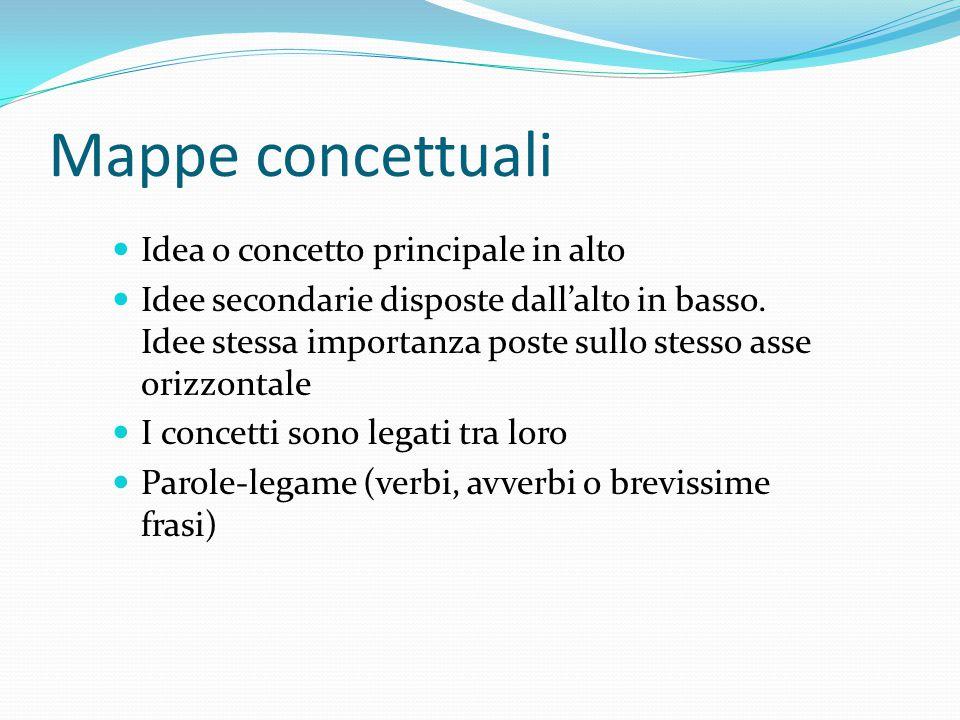 Mappe concettuali Idea o concetto principale in alto Idee secondarie disposte dall'alto in basso. Idee stessa importanza poste sullo stesso asse orizz