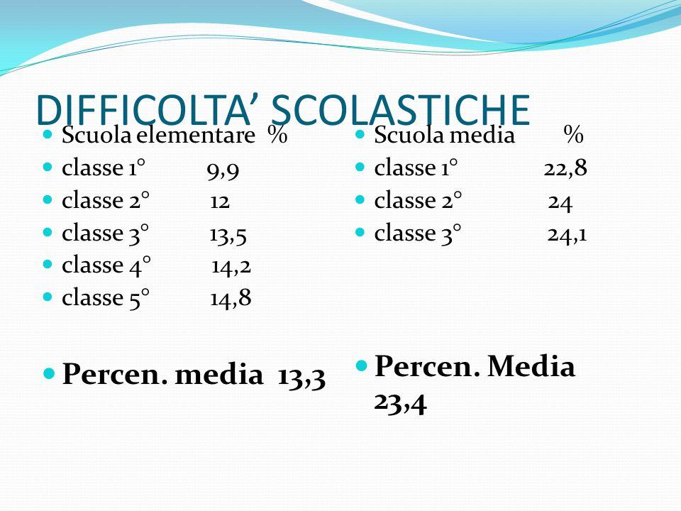 DIFFICOLTA' SCOLASTICHE Scuola elementare % classe 1° 9,9 classe 2° 12 classe 3° 13,5 classe 4° 14,2 classe 5° 14,8 Percen. media 13,3 Scuola media %
