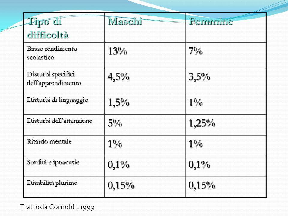 Tipo di difficoltà MaschiFemmine Basso rendimento scolastico 13%7% Disturbi specifici dell'apprendimento 4,5%3,5% Disturbi di linguaggio 1,5%1% Distur