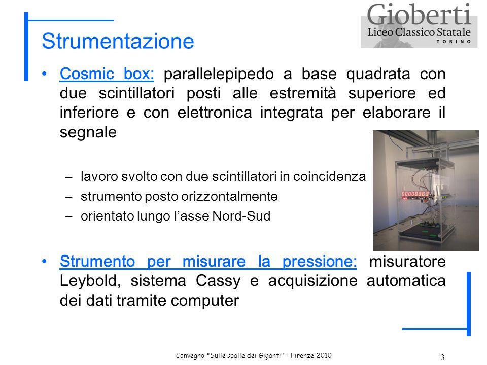 Convegno Sulle spalle dei Giganti - Firenze 2010 4 Analisi dei dati: effetti barometrici Confronto pressione atmosferica e conteggi raggi cosmici nelle nostre sedi.