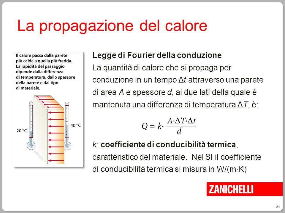 31 La propagazione del calore Legge di Fourier della conduzione La quantità di calore che si propaga per conduzione in un tempo Δt attraverso una pare
