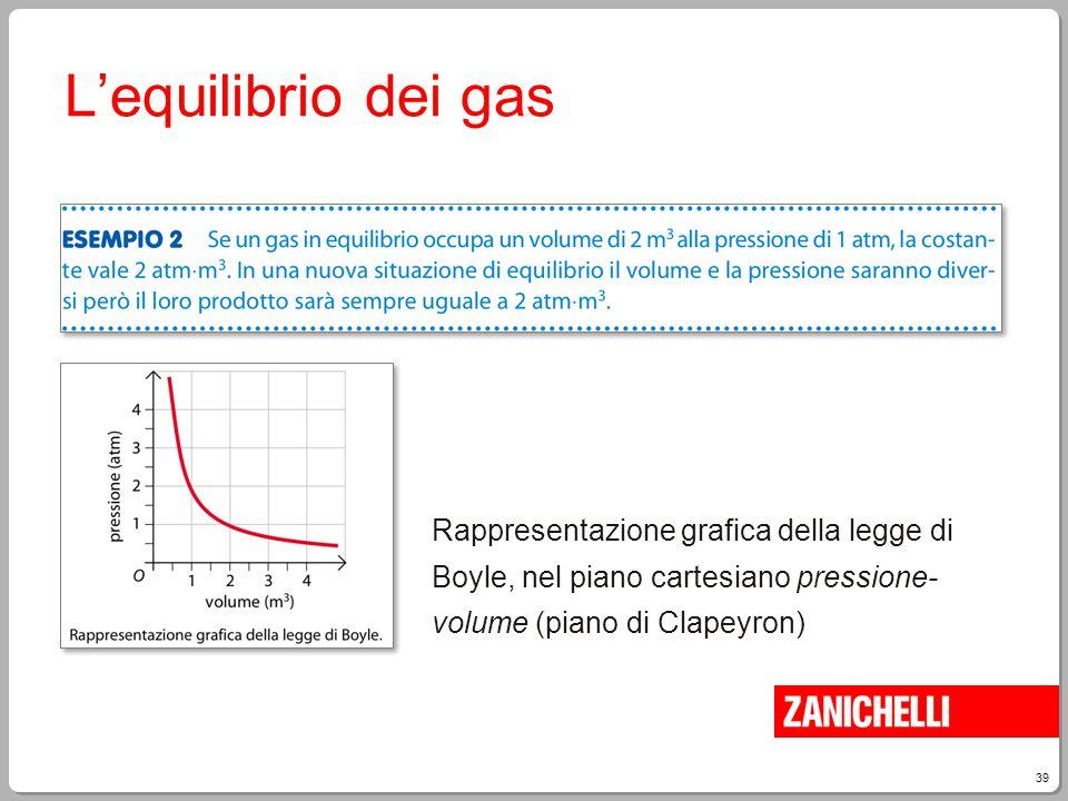 39 L'equilibrio dei gas Rappresentazione grafica della legge di Boyle, nel piano cartesiano pressione- volume (piano di Clapeyron)
