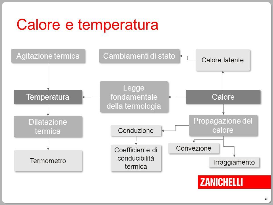 40 Calore e temperatura Termometro Agitazione termica Temperatura Dilatazione termica Cambiamenti di stato Legge fondamentale della termologia Calore