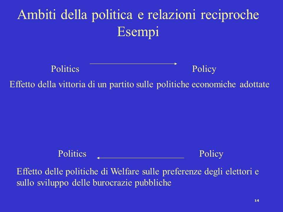 14 Ambiti della politica e relazioni reciproche Esempi PoliticsPolicy PoliticsPolicy Effetto della vittoria di un partito sulle politiche economiche a