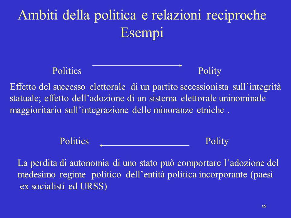 15 Ambiti della politica e relazioni reciproche Esempi PoliticsPolity PoliticsPolity Effetto del successo elettorale di un partito secessionista sull'