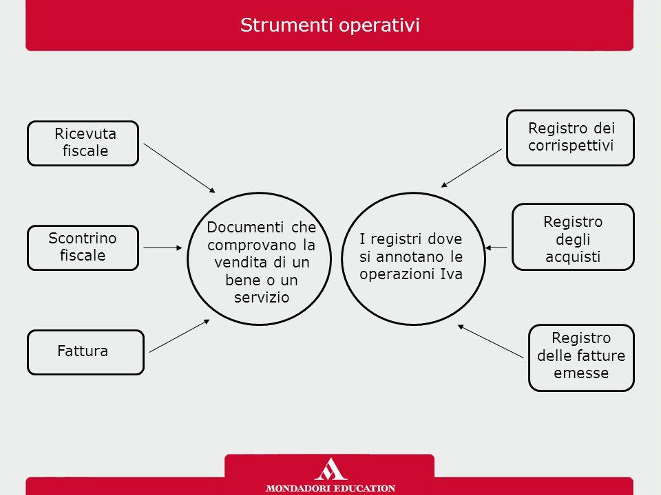Ricevuta fiscale Scontrino fiscale Fattura Documenti che comprovano la vendita di un bene o un servizio Registro delle fatture emesse Registro dei cor