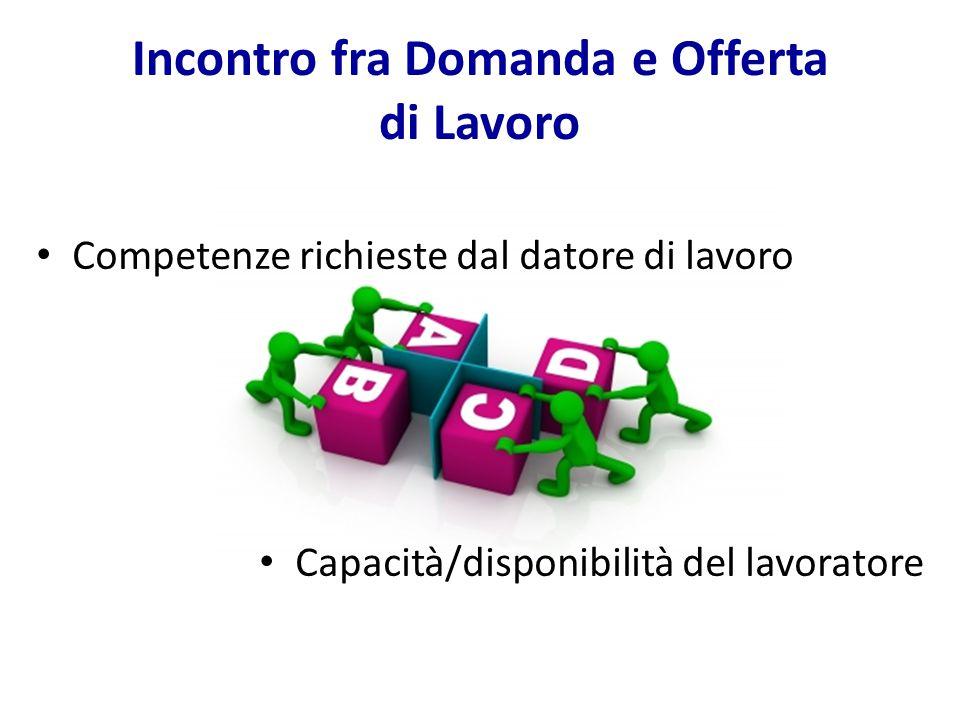 Incontro fra Domanda e Offerta di Lavoro Competenze richieste dal datore di lavoro Capacità/disponibilità del lavoratore