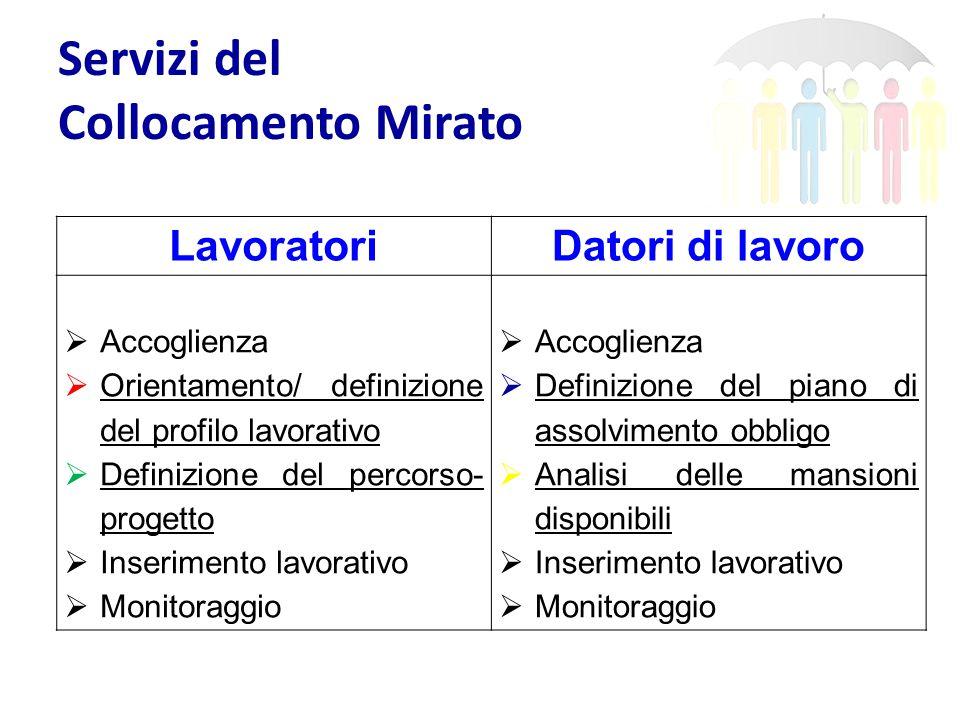 Servizi del Collocamento Mirato LavoratoriDatori di lavoro  Accoglienza  Orientamento/ definizione del profilo lavorativo  Definizione del percorso