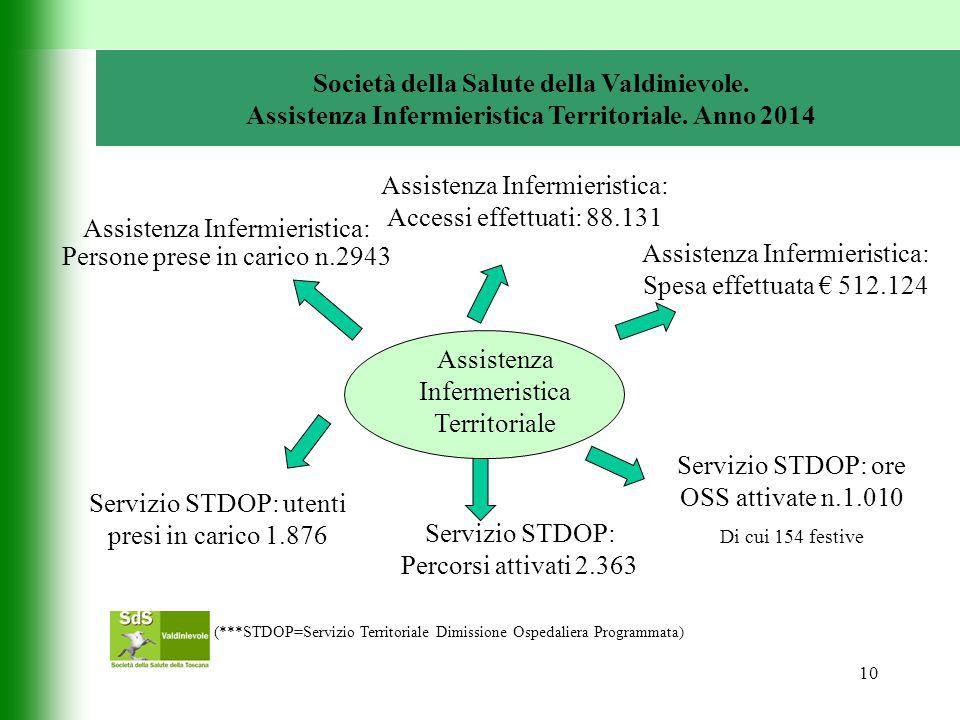 10 Società della Salute della Valdinievole. Assistenza Infermieristica Territoriale.