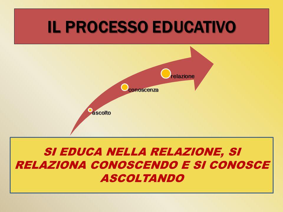 IL PROCESSO EDUCATIVO ascolto conoscenza relazione SI EDUCA NELLA RELAZIONE, SI RELAZIONA CONOSCENDO E SI CONOSCE ASCOLTANDO
