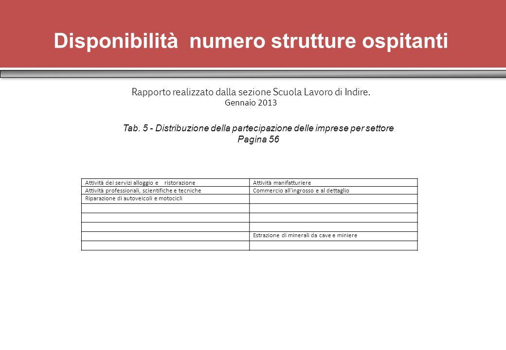 Disponibilità numero strutture ospitanti Rapporto realizzato dalla sezione Scuola Lavoro di Indire.