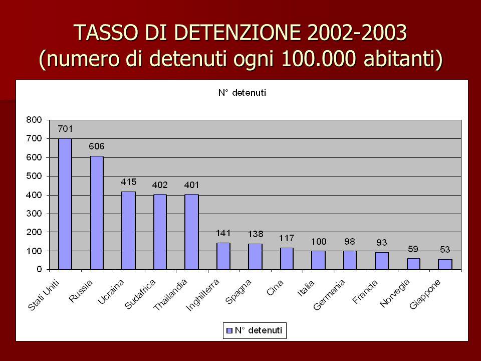 TASSO DI DETENZIONE 2002-2003 (numero di detenuti ogni 100.000 abitanti)