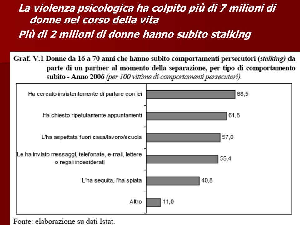 La violenza psicologica ha colpito più di 7 milioni di donne nel corso della vita Più di 2 milioni di donne hanno subito stalking