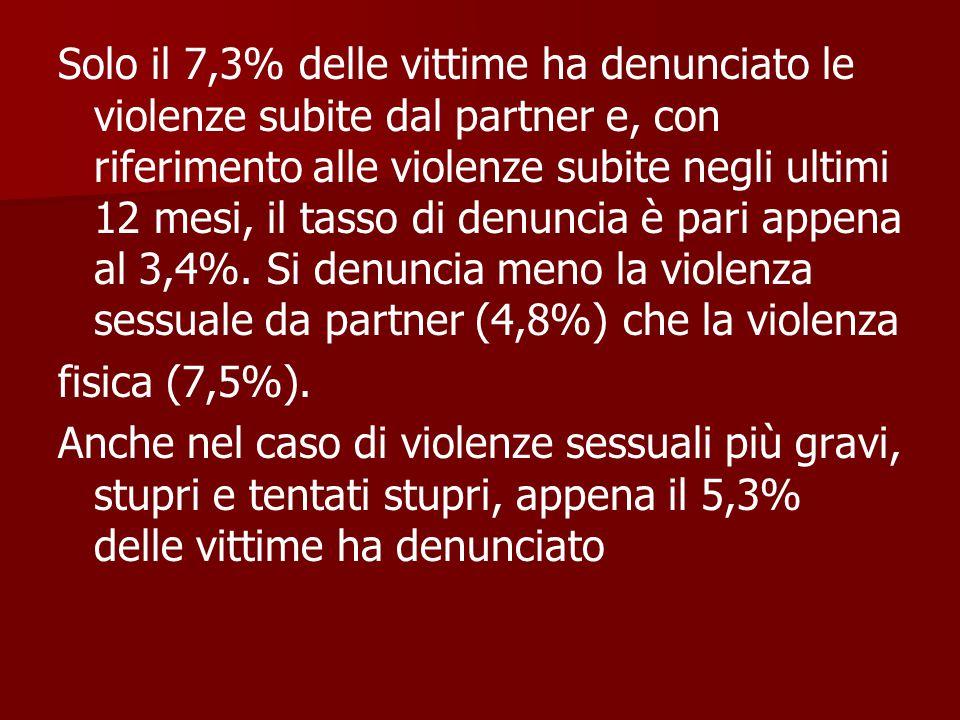 Solo il 7,3% delle vittime ha denunciato le violenze subite dal partner e, con riferimento alle violenze subite negli ultimi 12 mesi, il tasso di denu